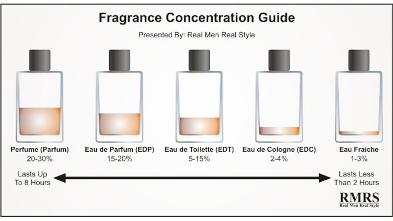 classification-of-fragrances-by-concentration